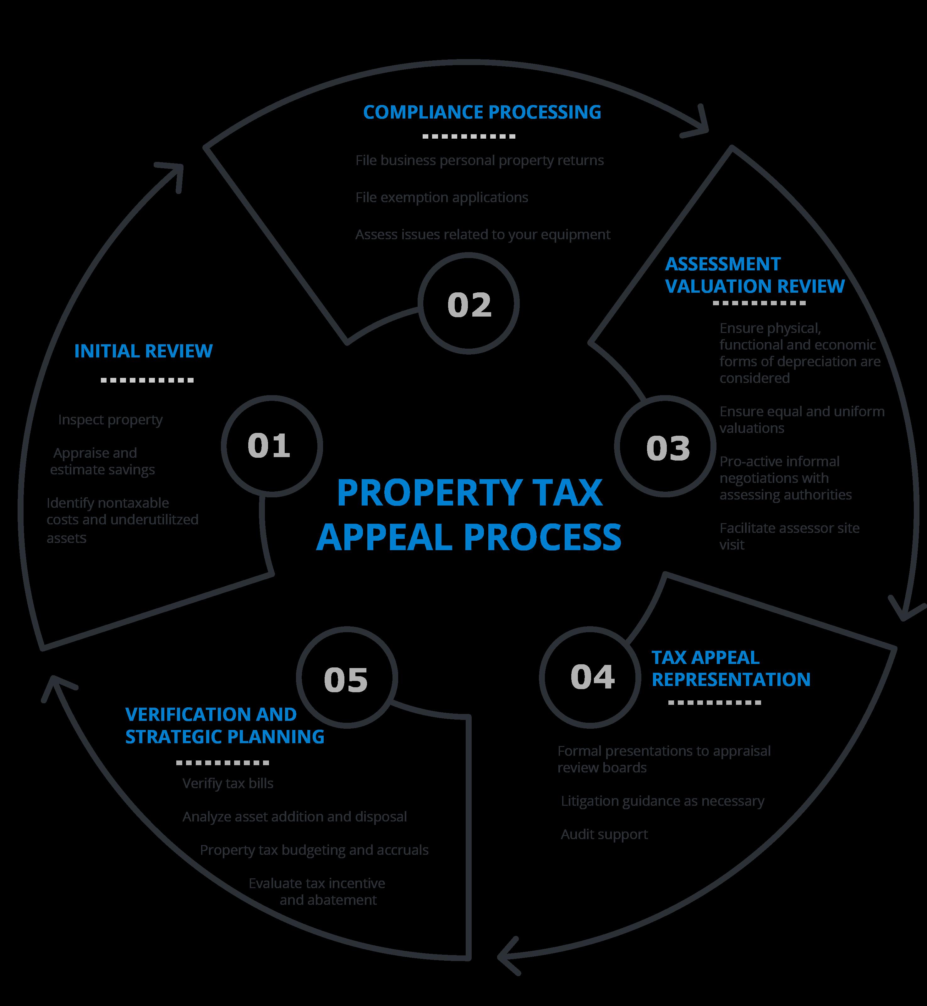 A diagram of Delta Property Tax Advisor's appeal process